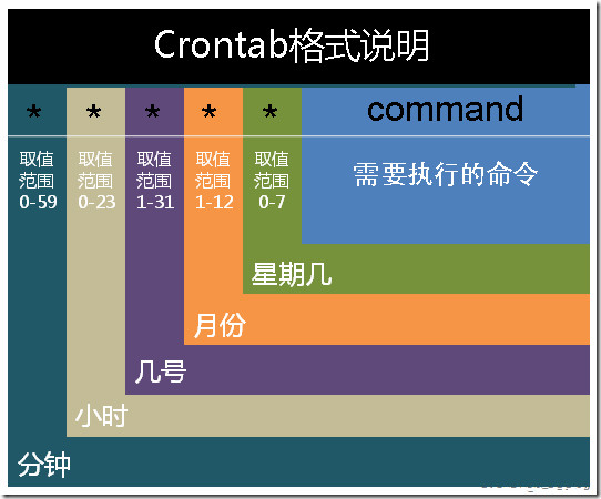 Crontab格式