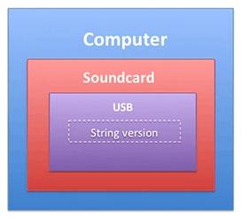 图1:代表计算机的嵌套结构