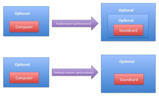 图四:Optional的map和flatMap对比