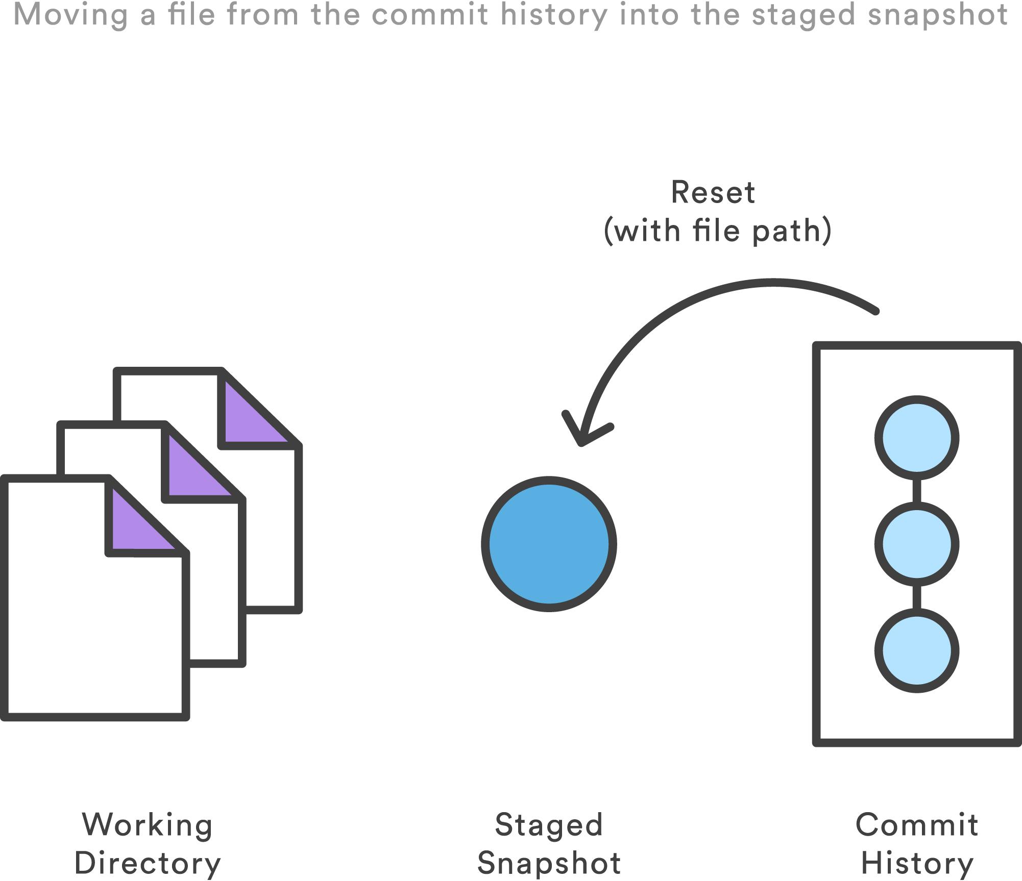 将一个文件从 commit 历史中移动到 stage 缓存中