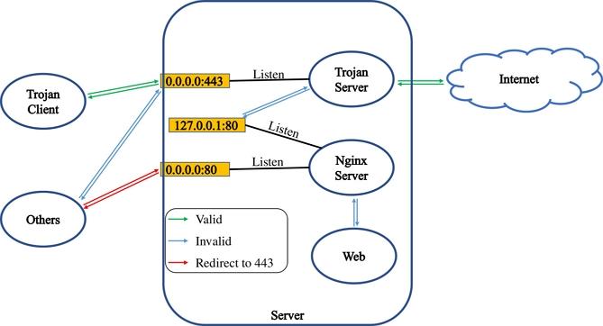 trojan-gfw-tutorial-0-1-1.jpg